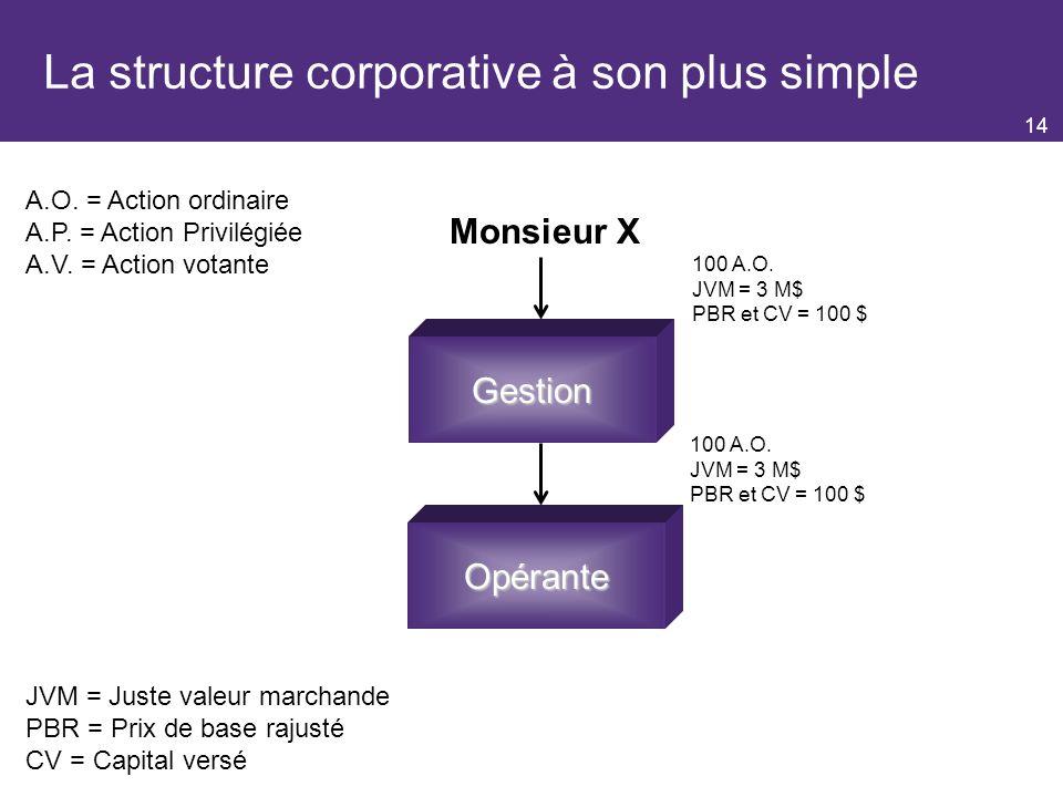 14 La structure corporative à son plus simple Opérante Gestion Monsieur X 100 A.O.
