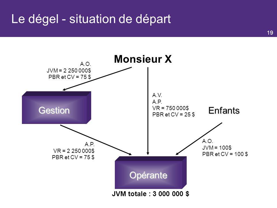 19 Le dégel - situation de départ Monsieur X Gestion Enfants JVM totale : 3 000 000 $ Gestion Opérante A.O.