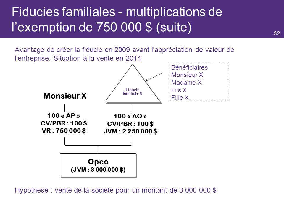 32 Fiducies familiales - multiplications de lexemption de 750 000 $ (suite) Monsieur X 100 « AP » CV/PBR : 100 $ VR : 750 000 $ Opco (JVM : 3 000 000