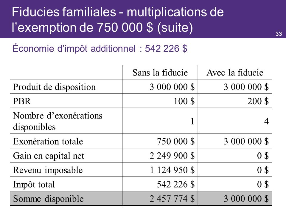 33 Fiducies familiales - multiplications de lexemption de 750 000 $ (suite) Économie dimpôt additionnel : 542 226 $ Sans la fiducieAvec la fiducie Pro