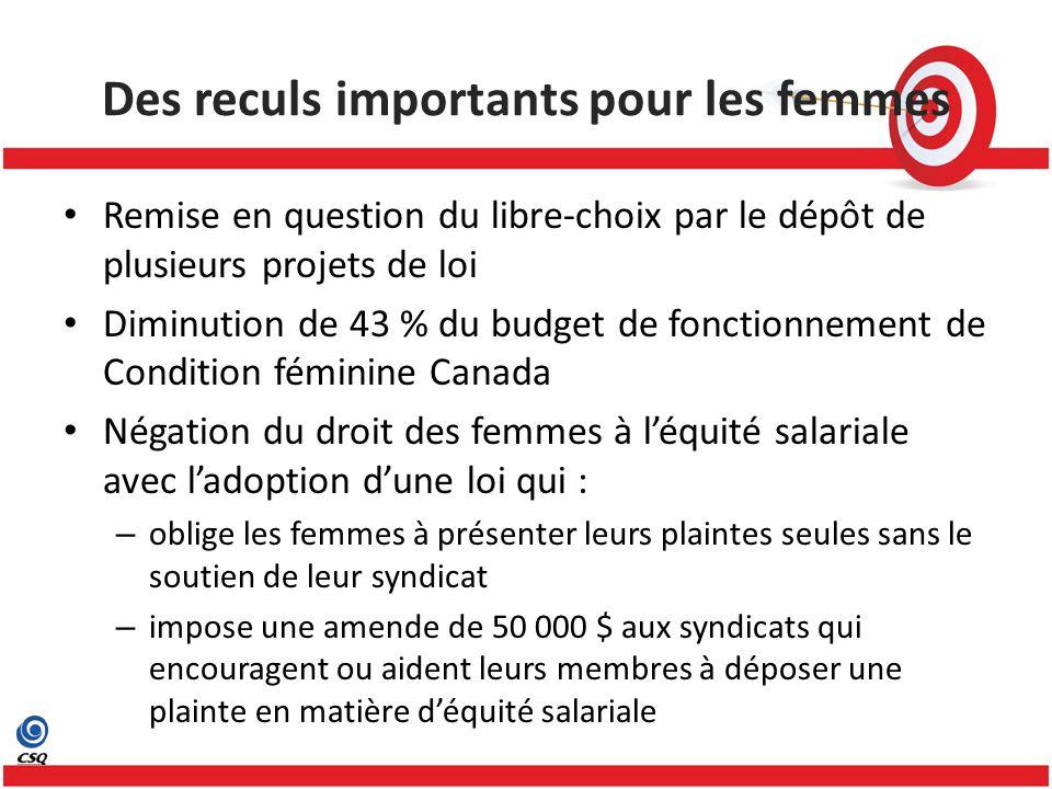 Des reculs importants pour les femmes Remise en question du libre-choix par le dépôt de plusieurs projets de loi Diminution de 43 % du budget de fonct