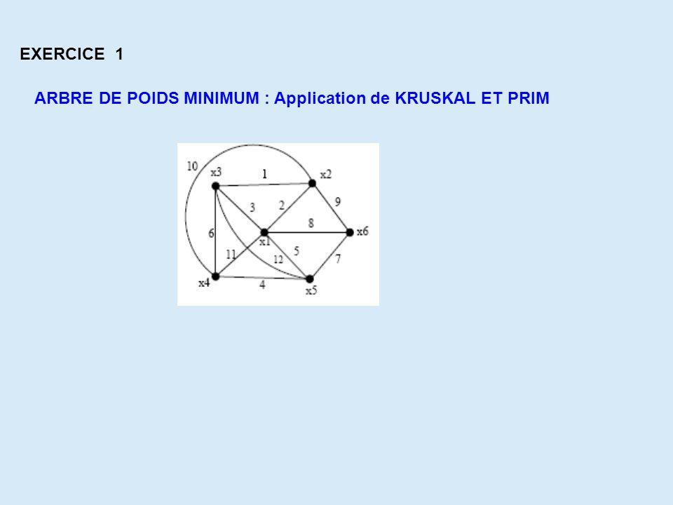ARBRE DE POIDS MINIMUM : Application de KRUSKAL ET PRIM EXERCICE 1