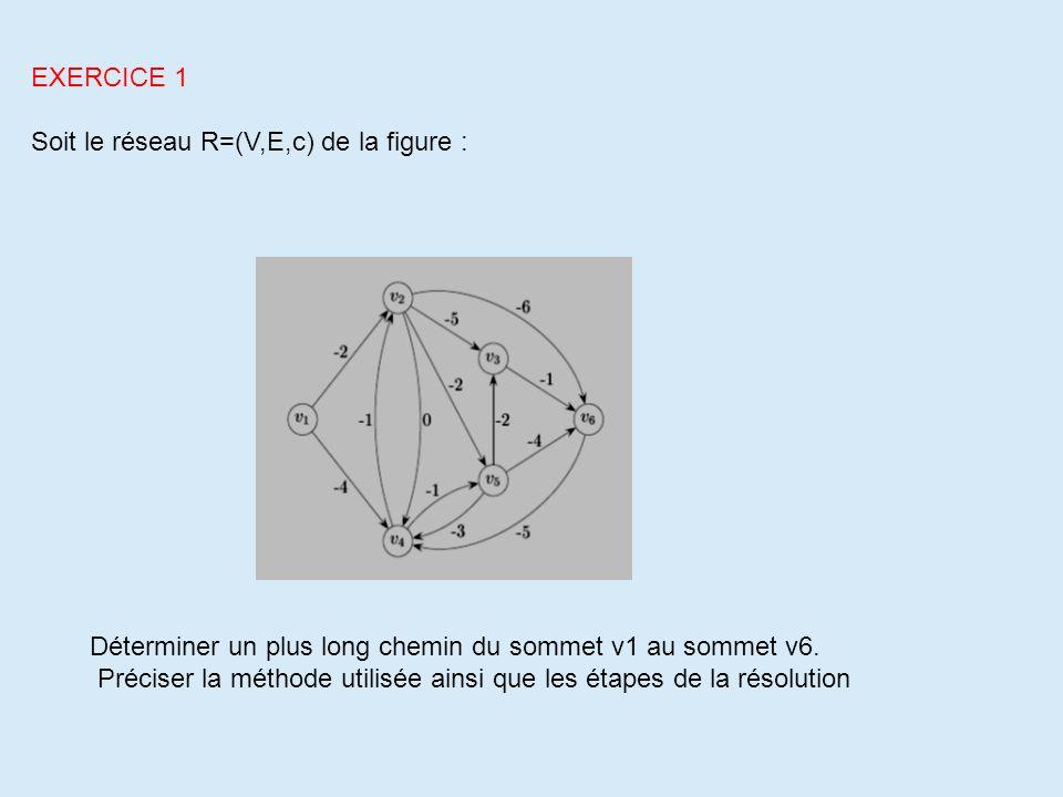 EXERCICE 1 Soit le réseau R=(V,E,c) de la figure : Déterminer un plus long chemin du sommet v1 au sommet v6. Préciser la méthode utilisée ainsi que le