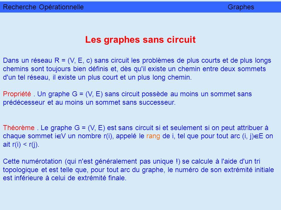 Les graphes sans circuit Dans un réseau R = (V, E, c) sans circuit les problèmes de plus courts et de plus longs chemins sont toujours bien définis et