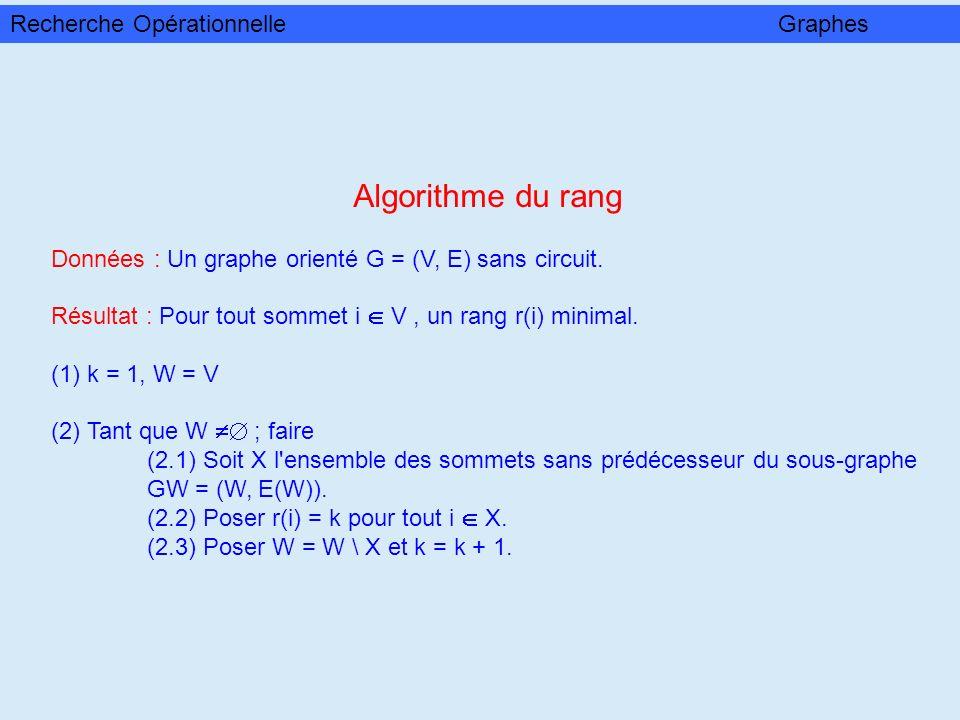 Algorithme du rang Données : Un graphe orienté G = (V, E) sans circuit. Résultat : Pour tout sommet i V, un rang r(i) minimal. (1) k = 1, W = V (2) Ta