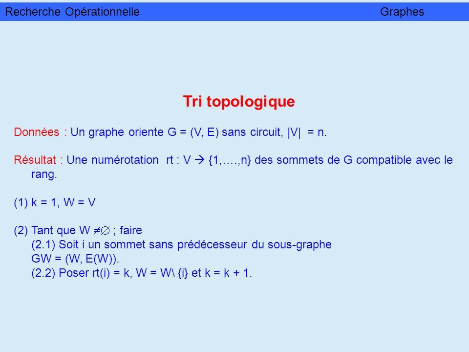 Tri topologique Données : Un graphe oriente G = (V, E) sans circuit, |V| = n. Résultat : Une numérotation rt : V {1,….,n} des sommets de G compatible