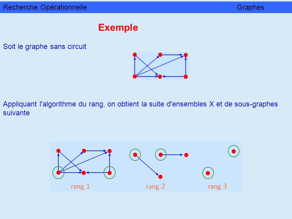 Appliquant l'algorithme du rang, on obtient la suite d'ensembles X et de sous-graphes suivante Exemple Soit le graphe sans circuit Recherche Opération