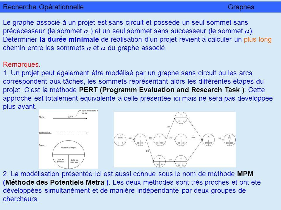 Le graphe associé à un projet est sans circuit et possède un seul sommet sans prédécesseur (le sommet ) et un seul sommet sans successeur (le sommet )