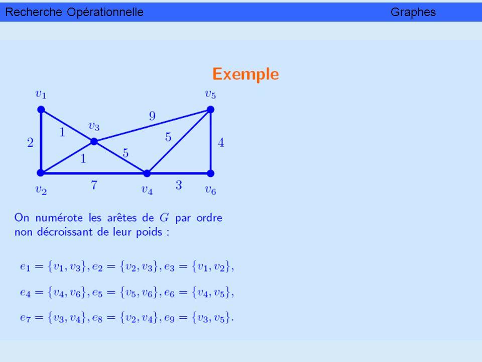 Algorithme du rang Données : Un graphe orienté G = (V, E) sans circuit.