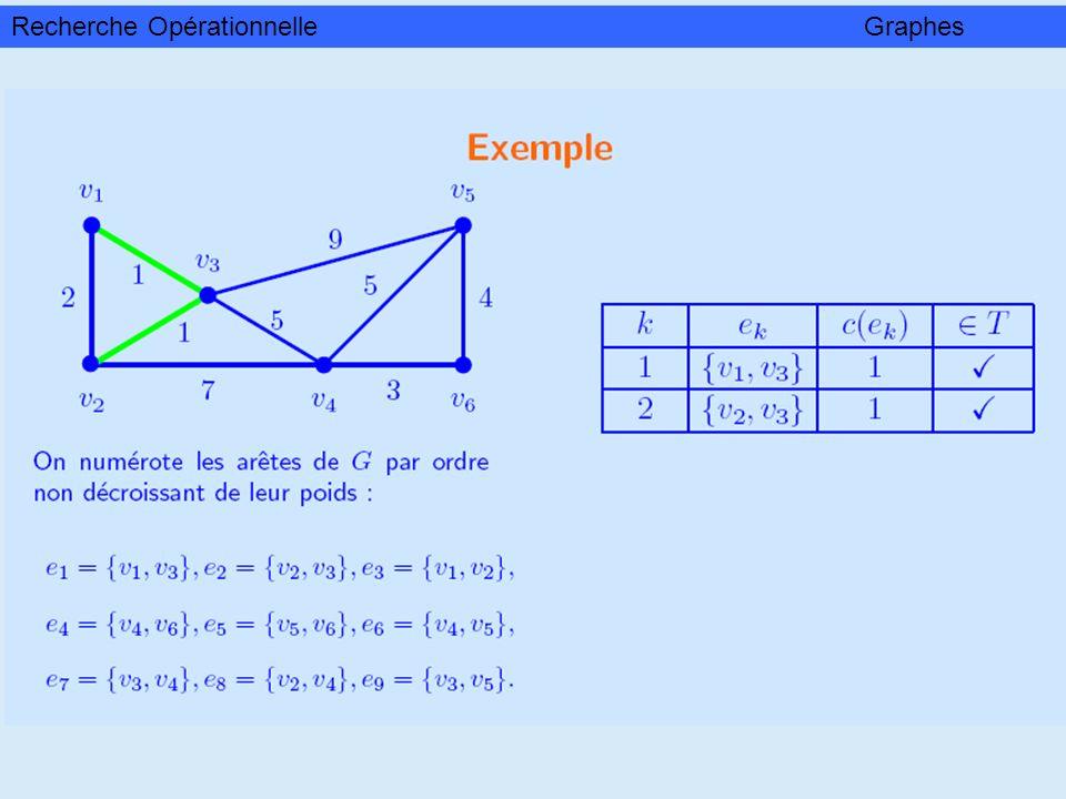 Appliquant l algorithme du rang, on obtient la suite d ensembles X et de sous-graphes suivante Exemple Soit le graphe sans circuit Recherche OpérationnelleGraphes