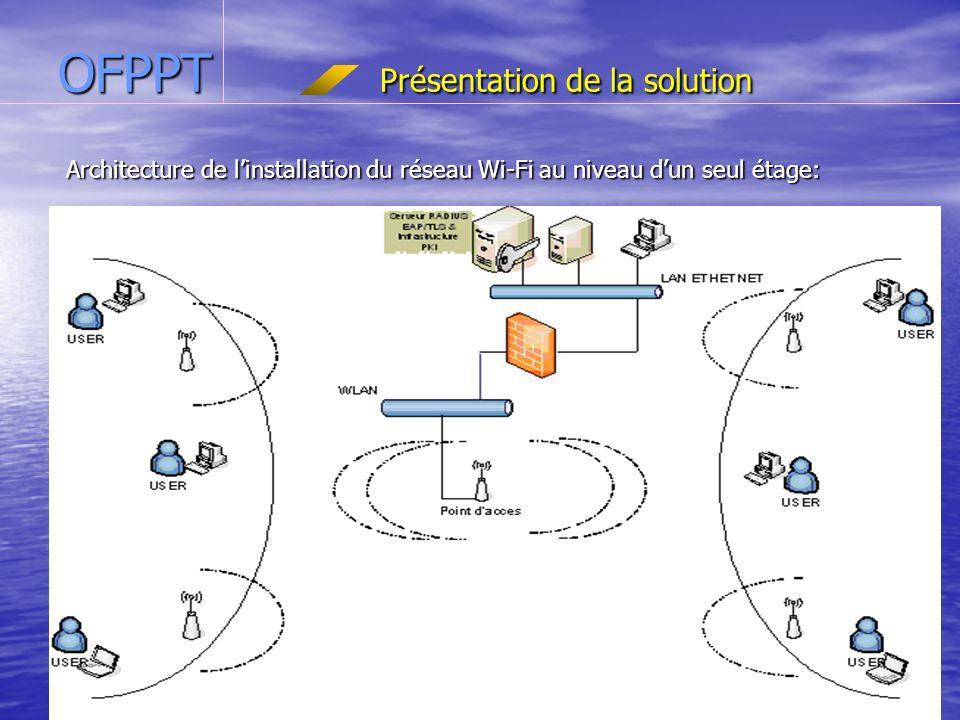 ntic2.xtreemhost.com OFPPT Présentation de la solution Architecture de linstallation du réseau Wi-Fi au niveau dun seul étage: