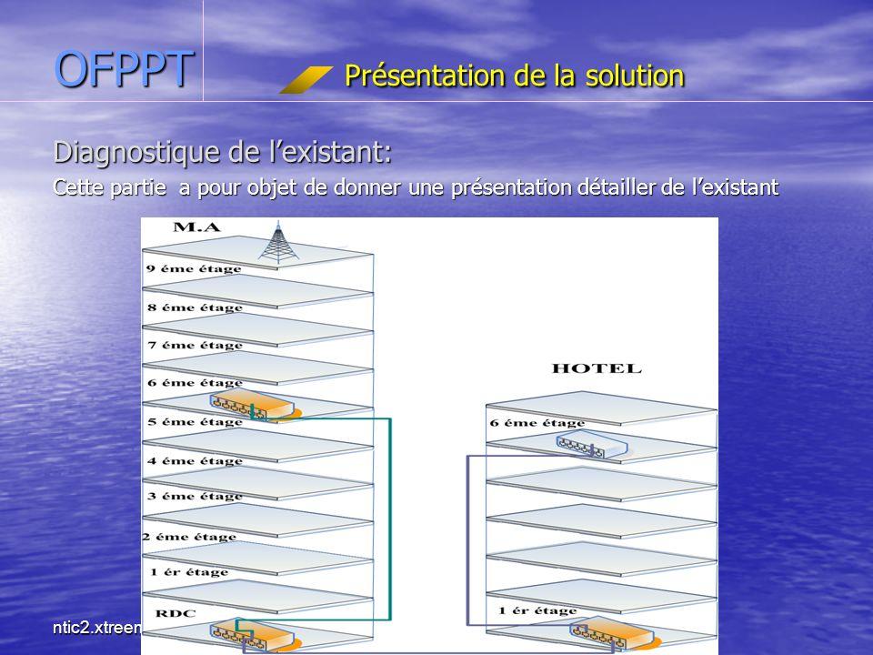 ntic2.xtreemhost.com OFPPT Présentation de la solution Diagnostique de lexistant: Cette partie a pour objet de donner une présentation détailler de lexistant