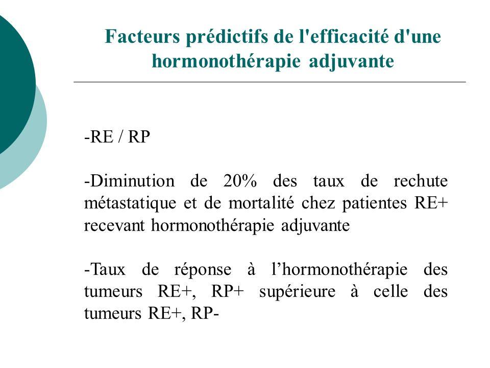 -RE / RP -Diminution de 20% des taux de rechute métastatique et de mortalité chez patientes RE+ recevant hormonothérapie adjuvante -Taux de réponse à
