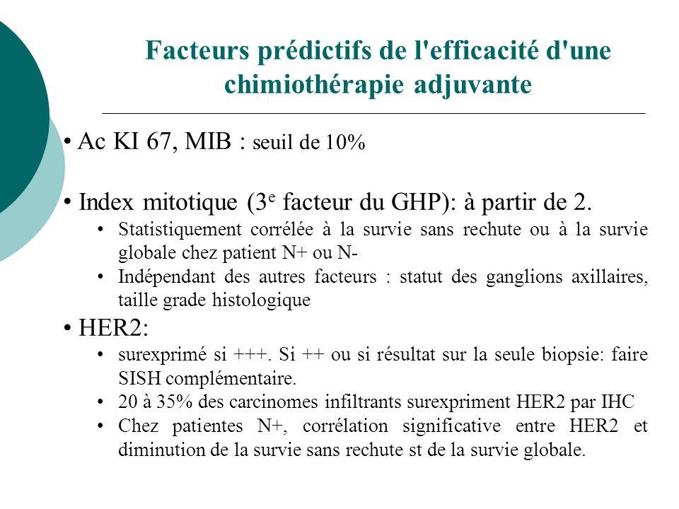 Facteurs prédictifs de l'efficacité d'une chimiothérapie adjuvante Ac KI 67, MIB : seuil de 10% Index mitotique (3 e facteur du GHP): à partir de 2. S