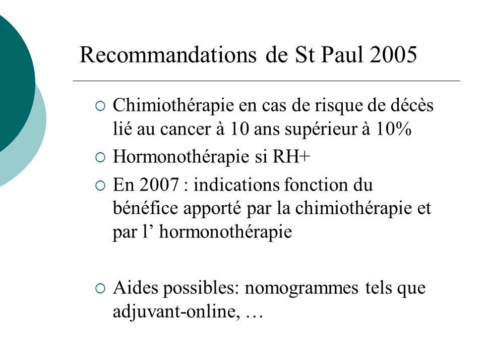 Recommandations de St Paul 2005 Chimiothérapie en cas de risque de décès lié au cancer à 10 ans supérieur à 10% Hormonothérapie si RH+ En 2007 : indic
