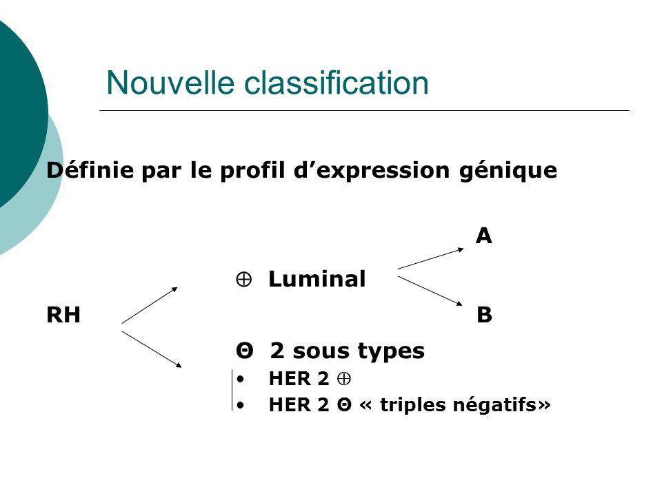 Nouvelle classification Définie par le profil dexpression génique A Luminal RH B Θ 2 sous types HER 2 HER 2 Θ « triples négatifs»