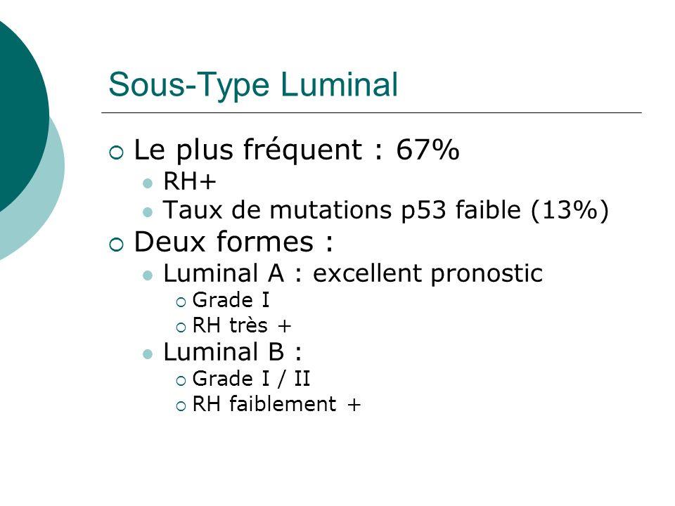 Sous-Type Luminal Le plus fréquent : 67% RH+ Taux de mutations p53 faible (13%) Deux formes : Luminal A : excellent pronostic Grade I RH très + Lumina