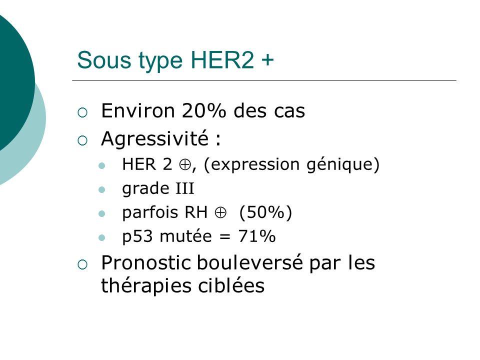 Sous type HER2 + Environ 20% des cas Agressivité : HER 2, (expression génique) grade III parfois RH (50%) p53 mutée = 71% Pronostic bouleversé par les