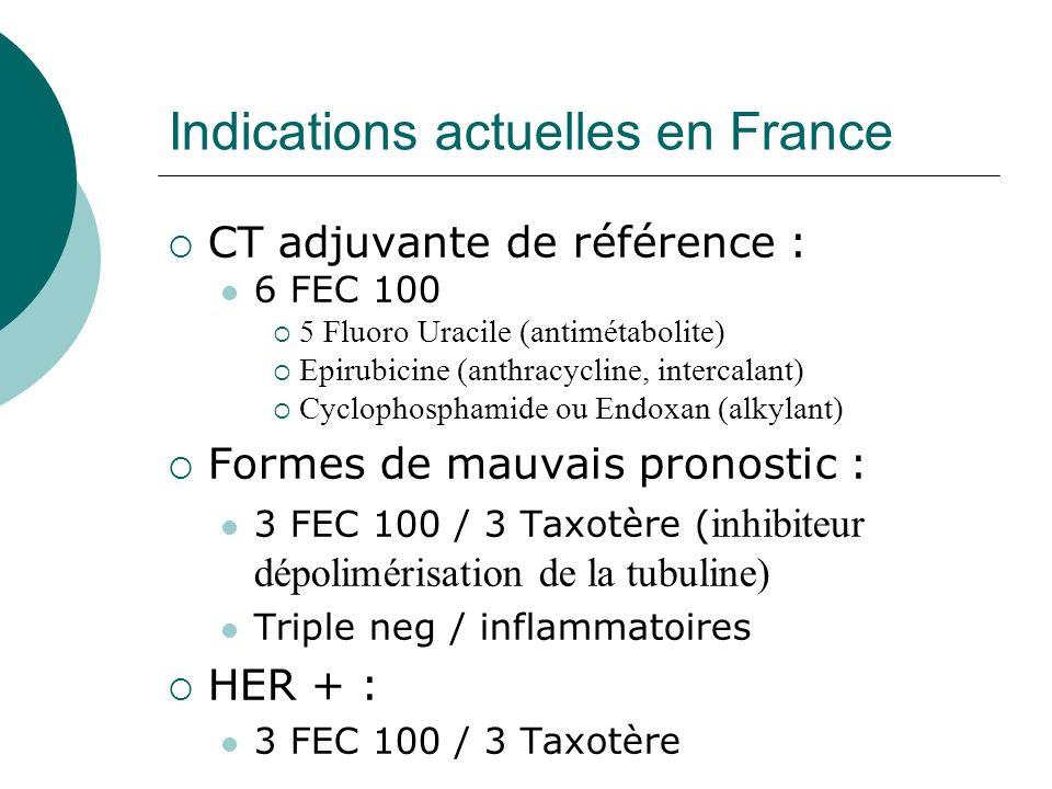 Indications actuelles en France CT adjuvante de référence : 6 FEC 100 5 Fluoro Uracile (antimétabolite) Epirubicine (anthracycline, intercalant) Cyclo