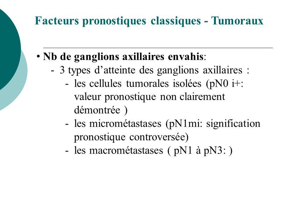 Facteurs pronostiques classiques - Tumoraux Nb de ganglions axillaires envahis: -3 types datteinte des ganglions axillaires : -les cellules tumorales