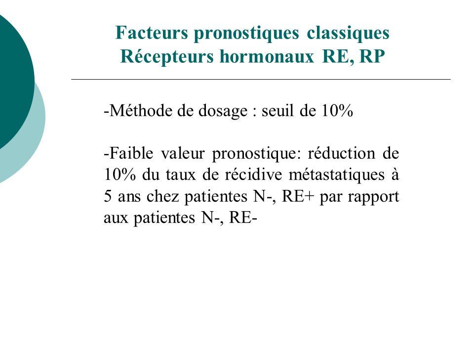 -RE / RP -Diminution de 20% des taux de rechute métastatique et de mortalité chez patientes RE+ recevant hormonothérapie adjuvante -Taux de réponse à lhormonothérapie des tumeurs RE+, RP+ supérieure à celle des tumeurs RE+, RP- Facteurs prédictifs de l efficacité d une hormonothérapie adjuvante