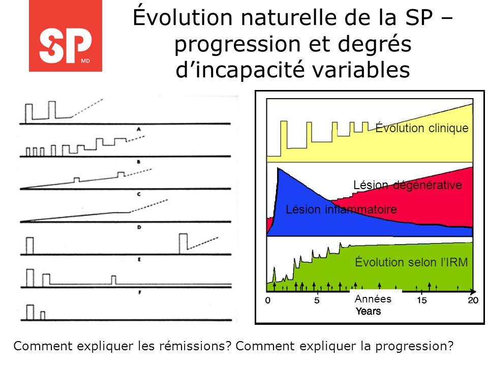 Évolution naturelle de la SP – progression et degrés dincapacité variables Lésion inflammatoire Lésion dégénérative Évolution selon lIRM Évolution cli