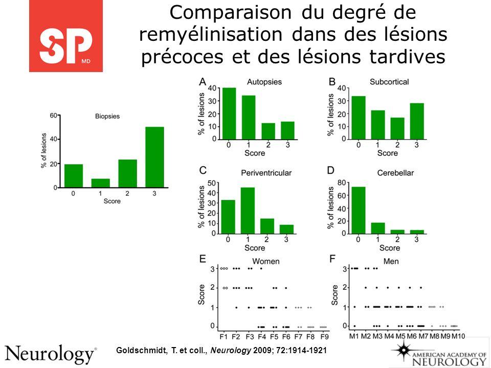 Goldschmidt, T. et coll., Neurology 2009; 72:1914-1921 Comparaison du degré de remyélinisation dans des lésions précoces et des lésions tardives