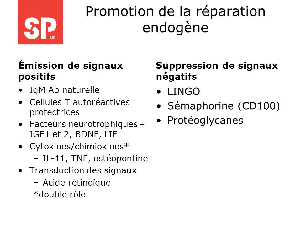 Promotion de la réparation endogène Émission de signaux positifs IgM Ab naturelle Cellules T autoréactives protectrices Facteurs neurotrophiques – IGF