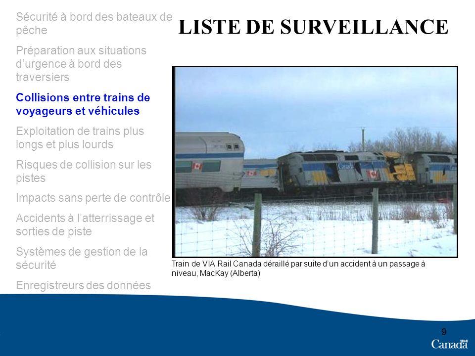 30 Publication de la Liste de surveillance du BST Wendy A.