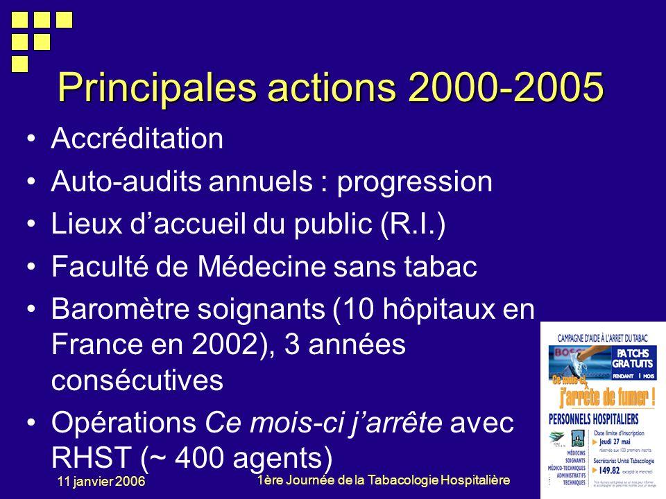 1ère Journée de la Tabacologie Hospitalière 11 janvier 2006 Principales actions 2000-2005 Accréditation Auto-audits annuels : progression Lieux daccue