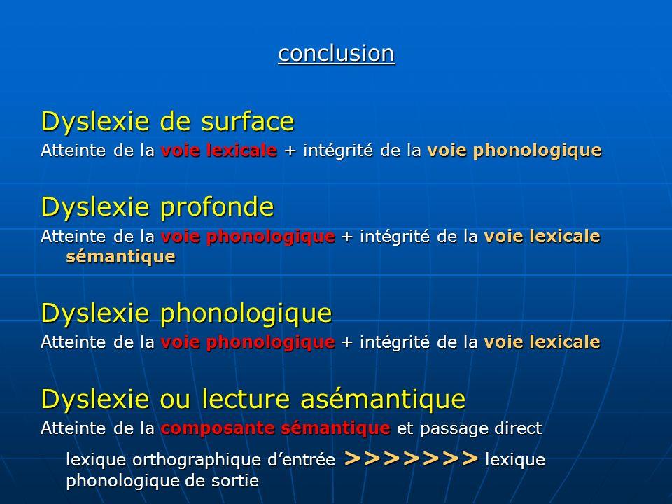 conclusion Dyslexie de surface Atteinte de la voie lexicale + intégrité de la voie phonologique Dyslexie profonde Atteinte de la voie phonologique + i