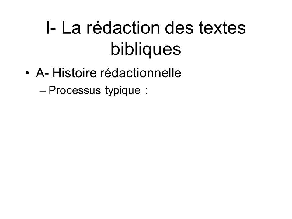 I- La rédaction des textes bibliques A- Histoire rédactionnelle –Processus typique :