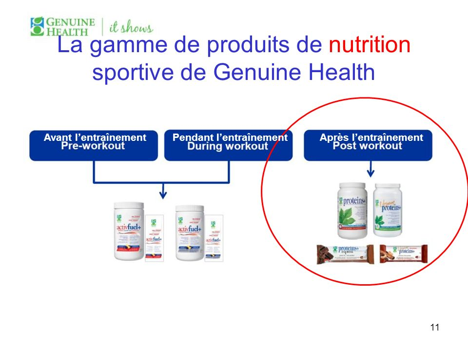 La gamme de produits de nutrition sportive de Genuine Health 11 Avant lentraînement Pendant lentraînement Après lentraînement