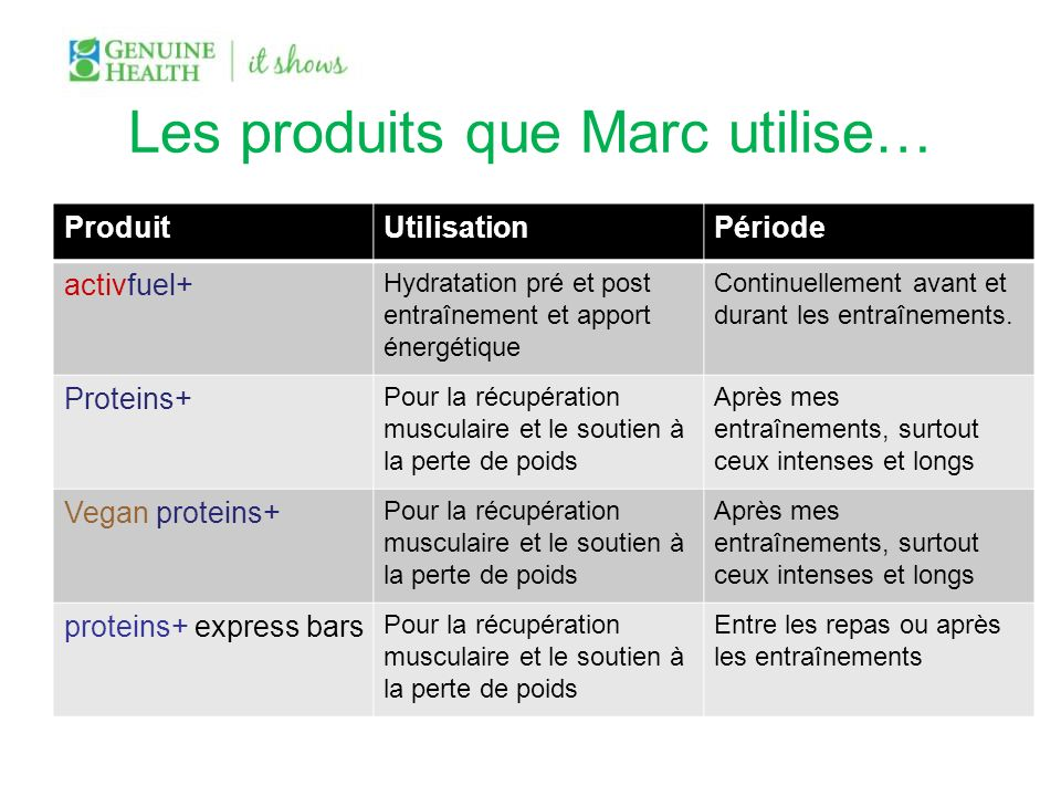 Les produits que Marc utilise… ProduitUtilisationPériode activfuel+ Hydratation pré et post entraînement et apport énergétique Continuellement avant e