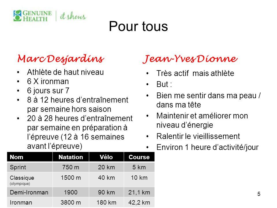 Pour tous Marc Desjardins Athlète de haut niveau 6 X ironman 6 jours sur 7 8 à 12 heures dentraînement par semaine hors saison 20 à 28 heures dentraîn