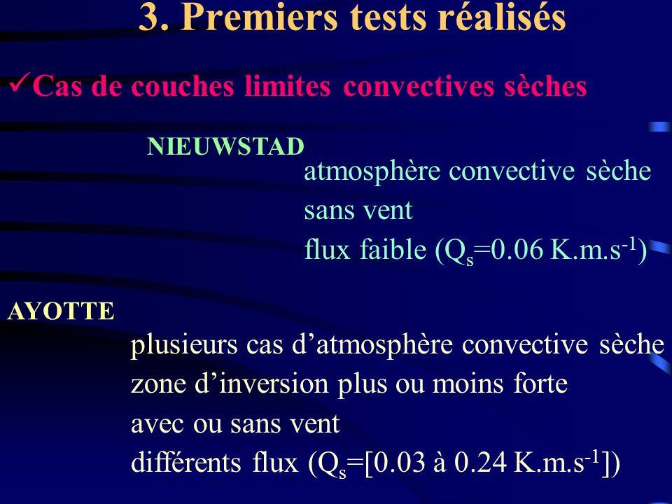3. Premiers tests réalisés Cas de couches limites convectives sèches NIEUWSTAD AYOTTE atmosphère convective sèche sans vent flux faible (Q s =0.06 K.m