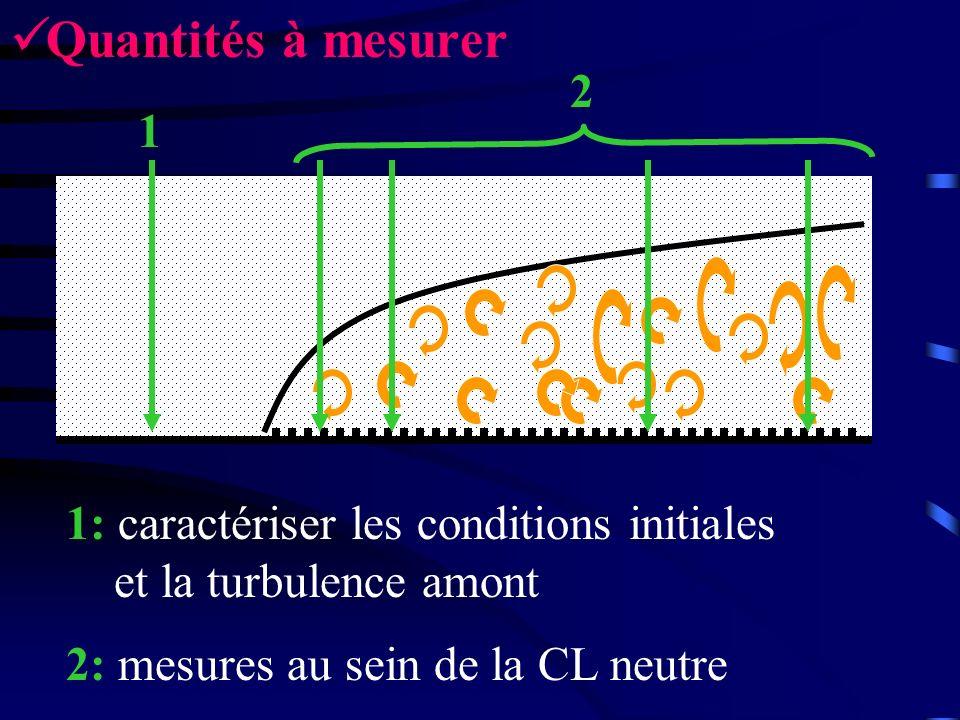 Quantités à mesurer 1 2 1: caractériser les conditions initiales et la turbulence amont 2: mesures au sein de la CL neutre