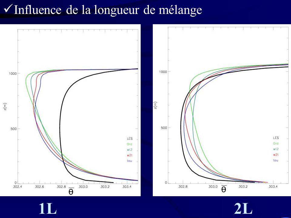 Influence de la longueur de mélange 1L 2L