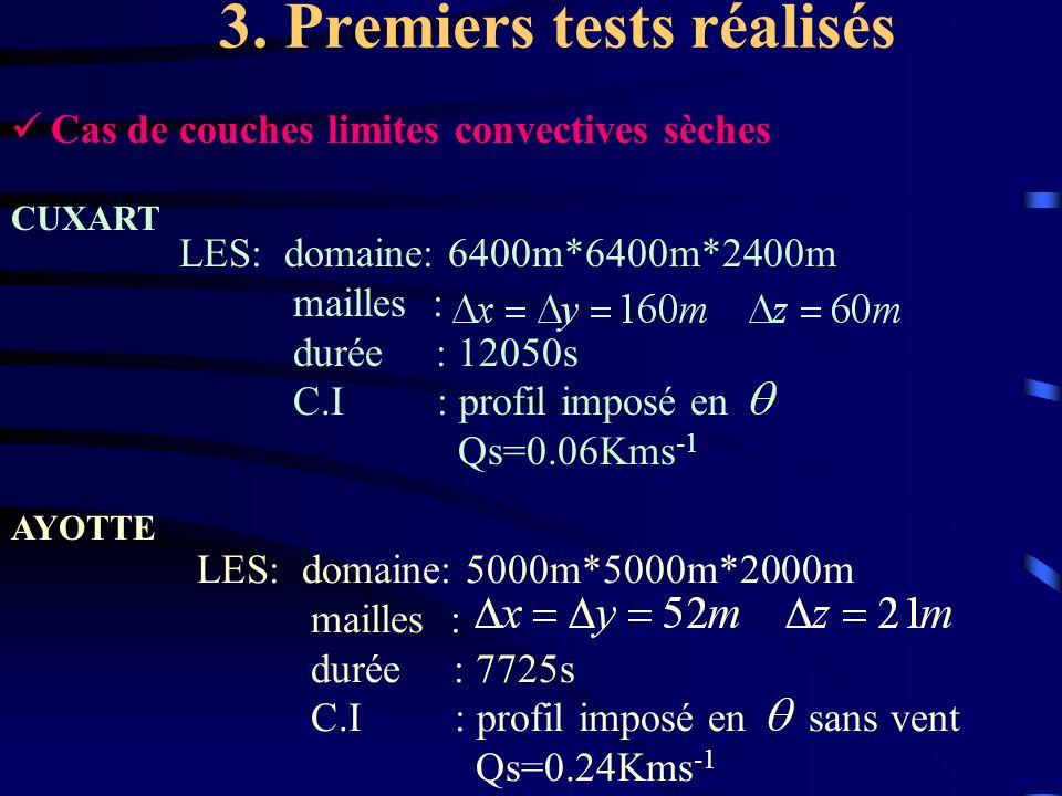 LES: domaine: 5000m*5000m*2000m mailles : durée : 7725s C.I : profil imposé en sans vent Qs=0.24Kms -1 3. Premiers tests réalisés Cas de couches limit