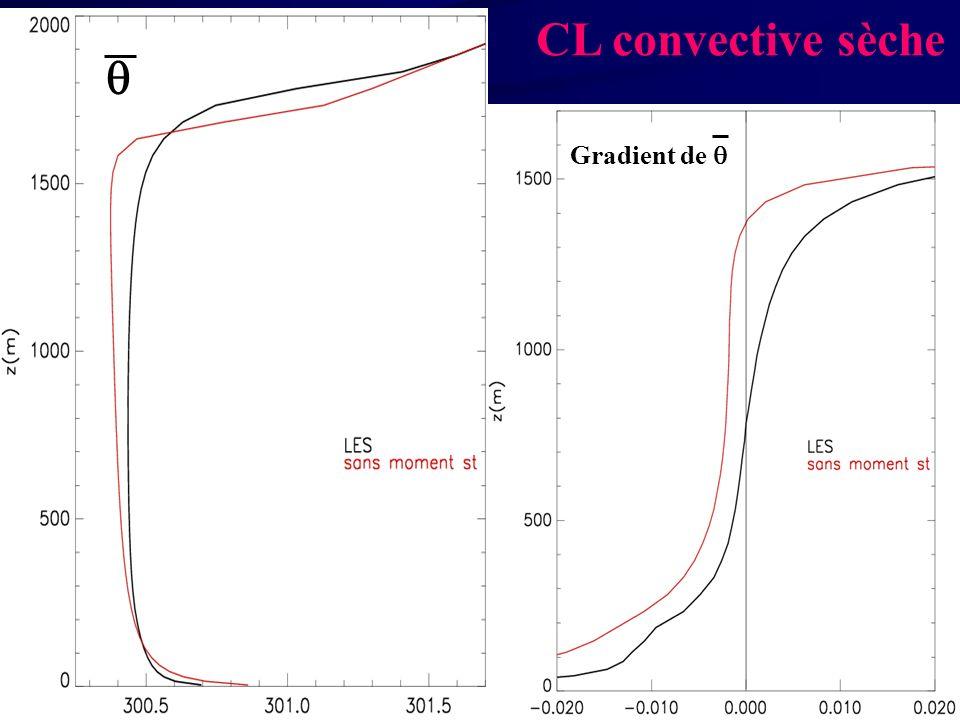 CL convective sèche Gradient de