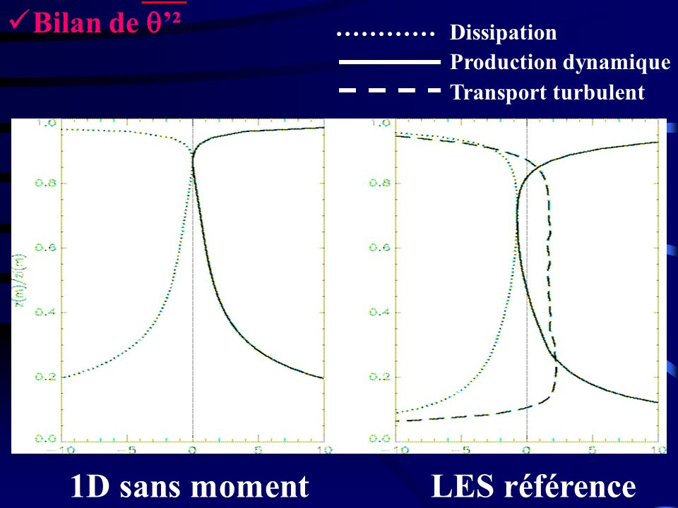 θ =0.5K θ 1km 0 Introduction dun contre-gradient Implémenter les moments turbulents dordre 3 dans le modèle de turbulence 2.