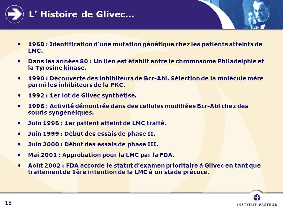 15 L Histoire de Glivec… 1960 : Identification dune mutation génétique chez les patients atteints de LMC. Dans les années 80 : Un lien est établit ent