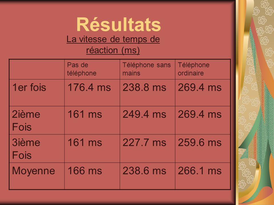 Résultats La vitesse de temps de réaction (ms) Pas de téléphone Téléphone sans mains Téléphone ordinaire 1er fois176.4 ms238.8 ms269.4 ms 2ième Fois 1