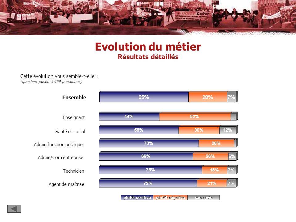 Enseignant Ensemble Santé et social Admin/Com entreprise Admin fonction publique Evolution du métier Résultats détaillés Cette évolution vous semble-t