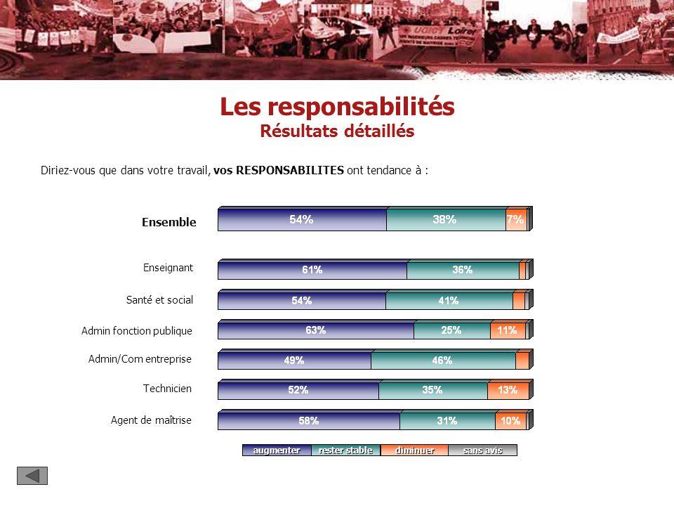 Les responsabilités Résultats détaillés Enseignant Ensemble Santé et social Technicien Admin/Com entreprise Admin fonction publique augmenterdiminuer