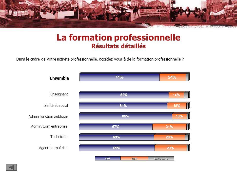 La formation professionnelle Résultats détaillés Dans le cadre de votre activité professionnelle, accédez-vous à de la formation professionnelle ? Ens