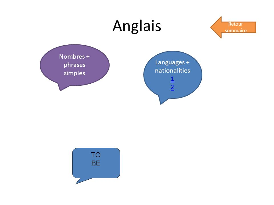 Anglais Retour sommaire Nombres + phrases simples Languages + nationalities 1 2 TO BE
