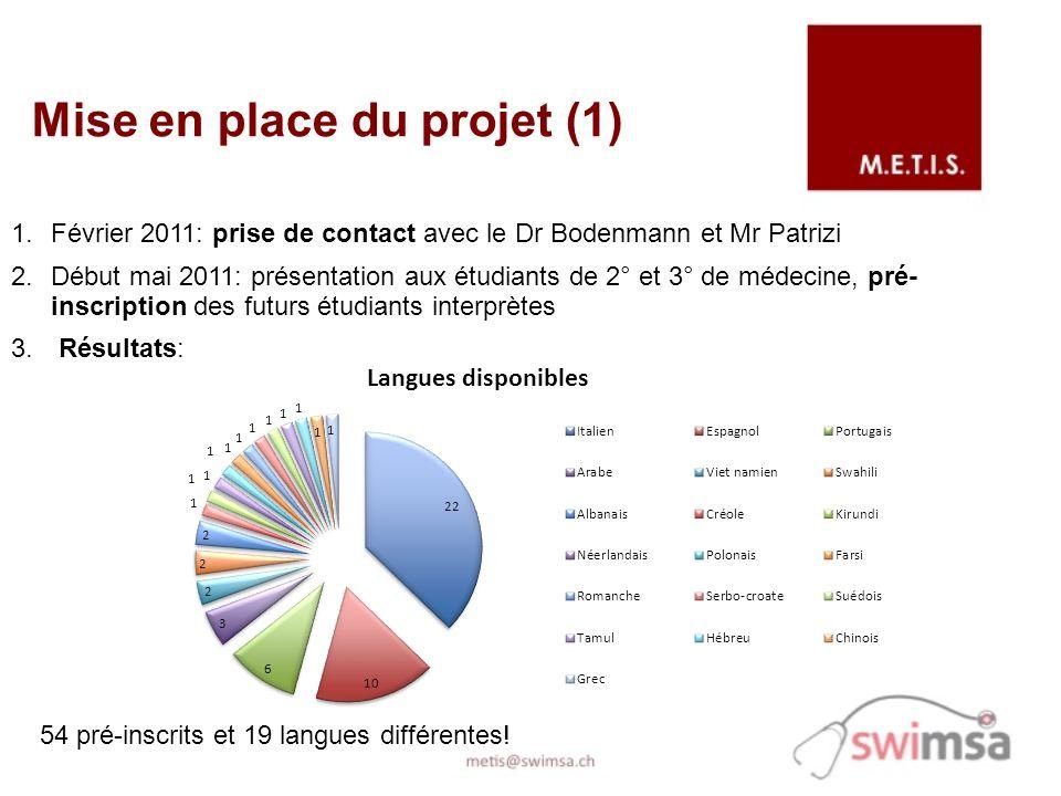 Mise en place du projet (1) 1.Février 2011: prise de contact avec le Dr Bodenmann et Mr Patrizi 2.Début mai 2011: présentation aux étudiants de 2° et 3° de médecine, pré- inscription des futurs étudiants interprètes 3.