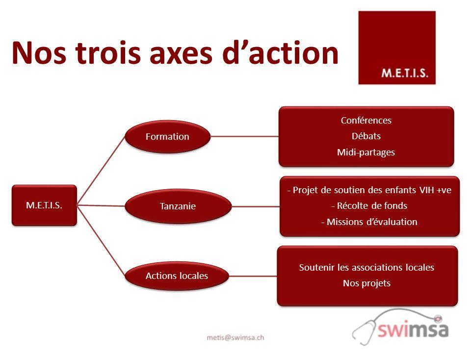Nos trois axes daction M.E.T.I.S. Formation Conférences Débats Midi-partages Tanzanie - Projet de soutien des enfants VIH +ve - Récolte de fonds - Mis