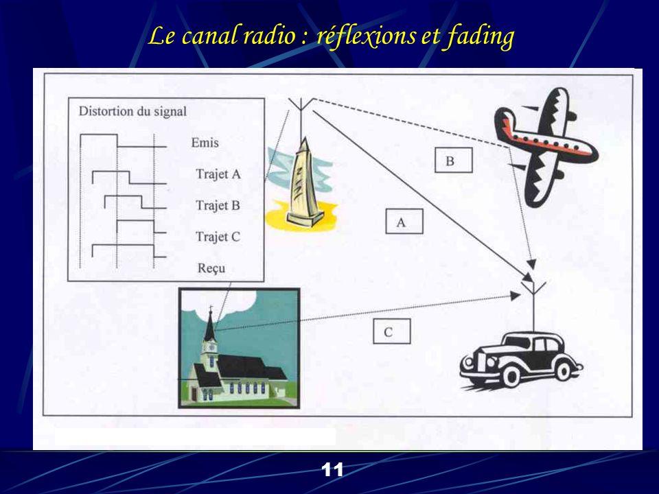11 Le canal radio : réflexions et fading